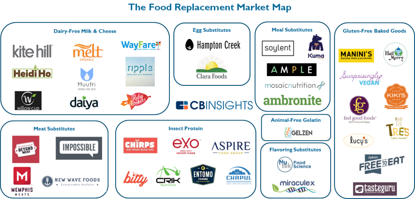8-1-16-food-replacement-market-map